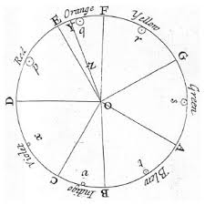 Isaac Newtons colour wheel