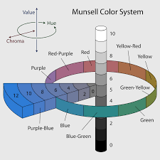 The munsell colour wheel