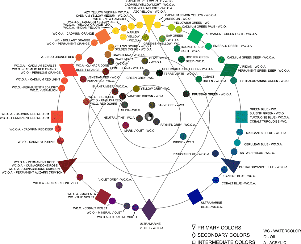 another colour wheel